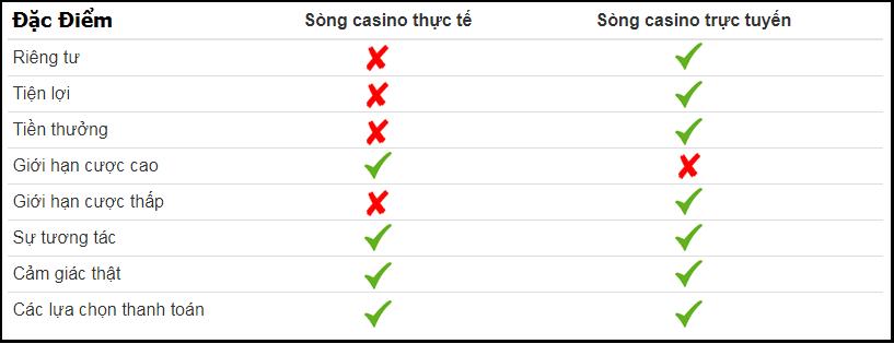So sánh casino trực tuyến và sòng bài truyền thống