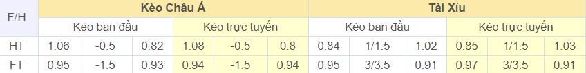 soi-keo-tai-xiu-Emmen-vs-PSV