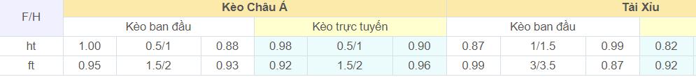 soi-keo-tai-xiu-Inter-vs-Benevento