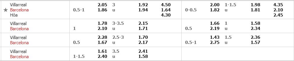 Tỷ lệ kèo Villarreal vs Barcelona