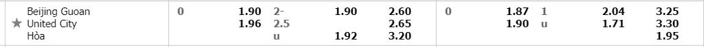 Tỷ lệ kèo Beijong-guoan-vs-united-city